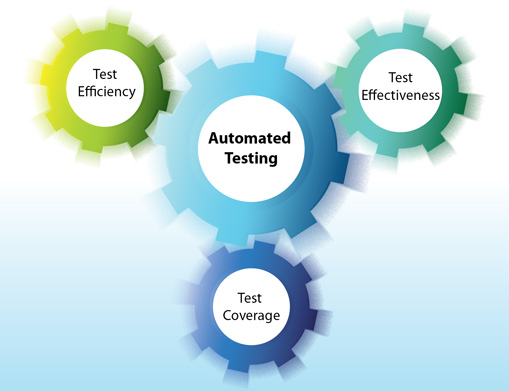 The Importance of Software Test Automation