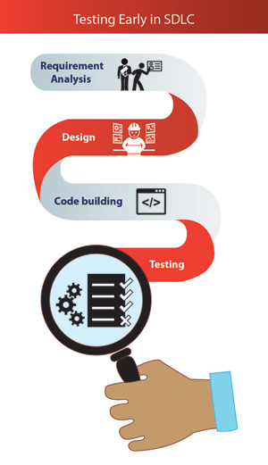 Know the Importance of Testing in Software Development Life Cycle